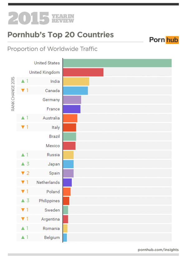 Top_Countries_Watched_Porn_in_2015